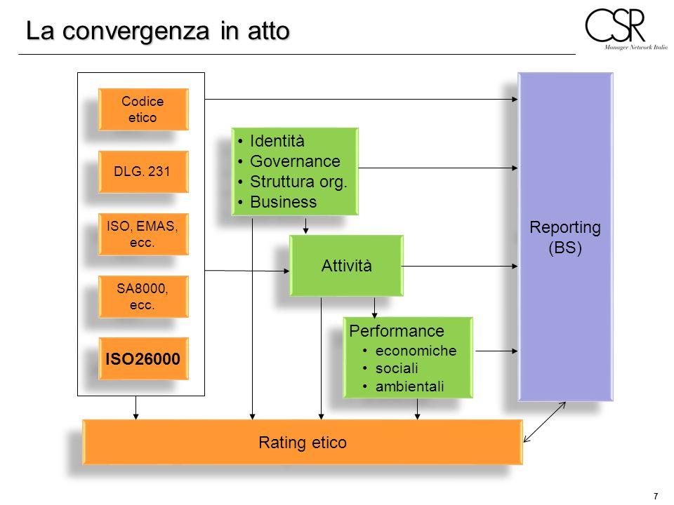 La convergenza in atto Identità Governance Reporting Struttura org.