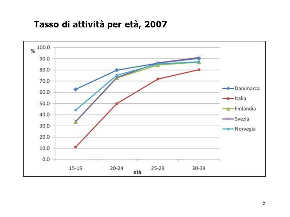 Tasso di attività per età, 2007