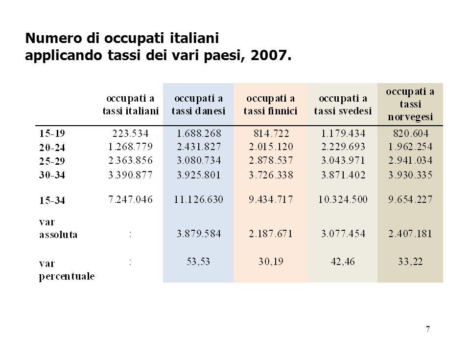 Numero di occupati italiani applicando tassi dei vari paesi, 2007.