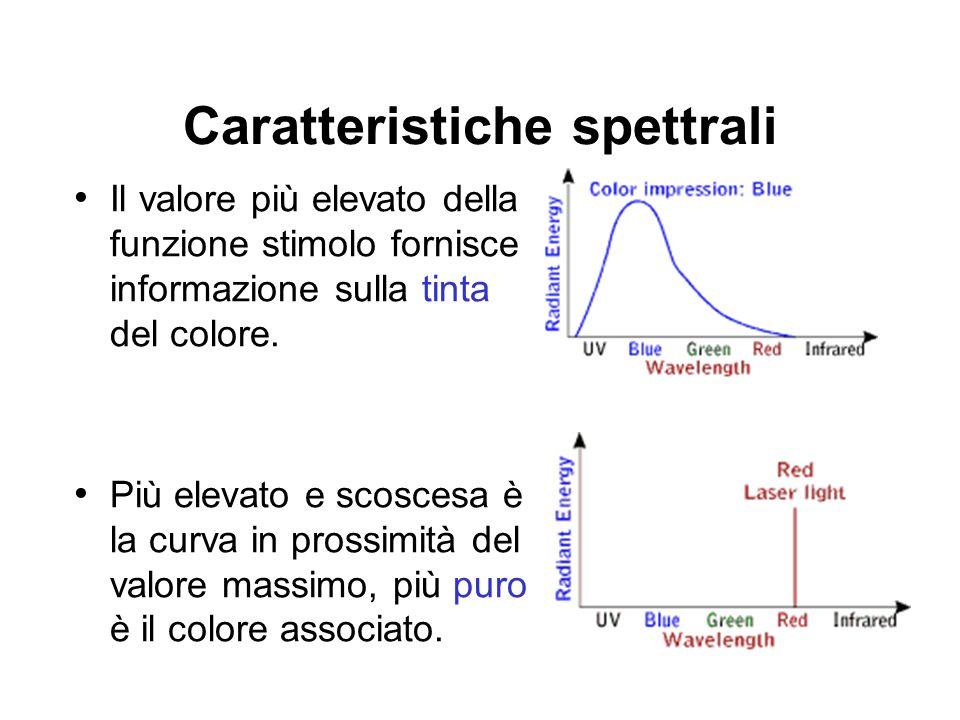 Caratteristiche spettrali