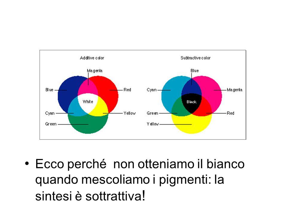 Ecco perché non otteniamo il bianco quando mescoliamo i pigmenti: la sintesi è sottrattiva!