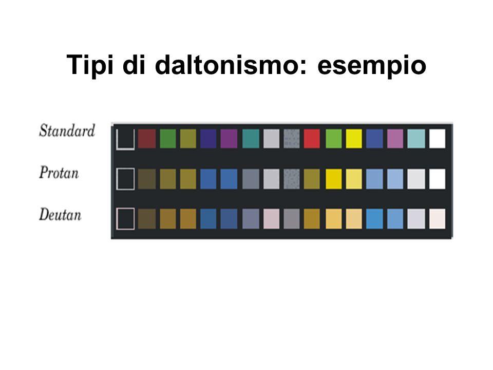 Tipi di daltonismo: esempio