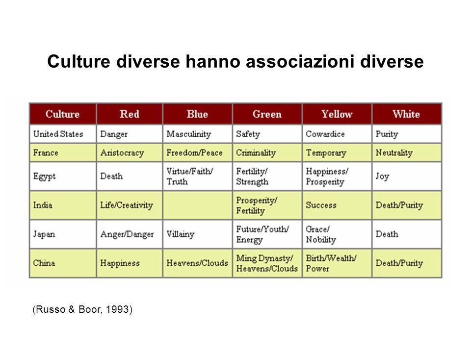 Culture diverse hanno associazioni diverse