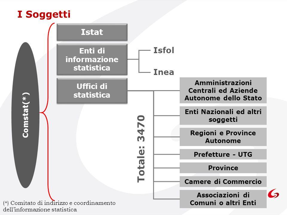 I Soggetti Totale: 3470 Istat Isfol Inea