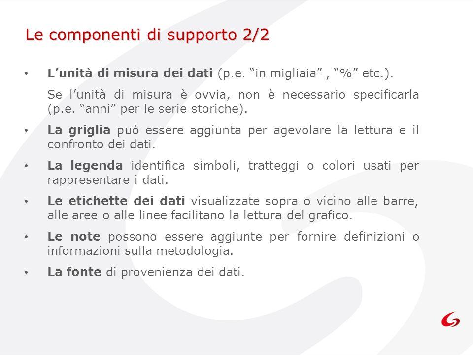 Le componenti di supporto 2/2