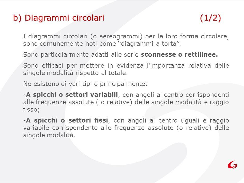 b) Diagrammi circolari (1/2)