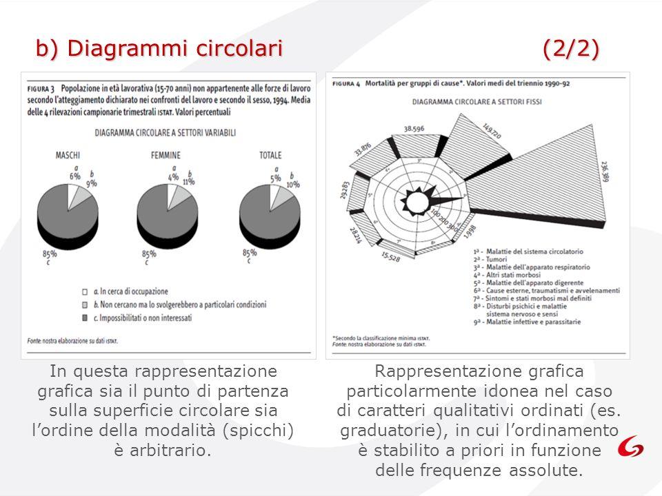 b) Diagrammi circolari (2/2)