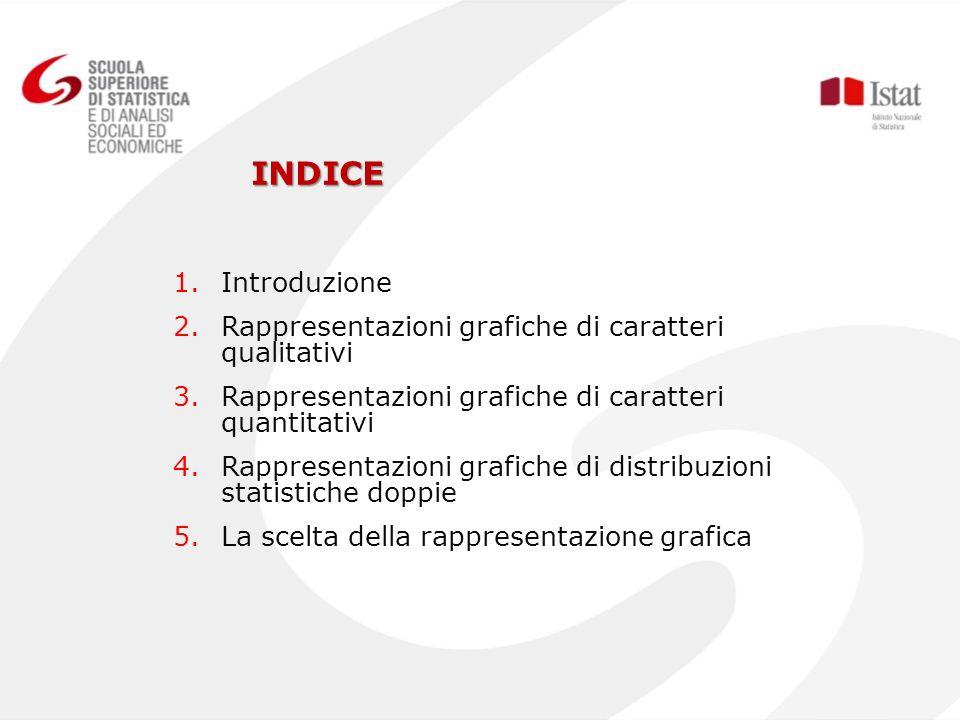 INDICE Introduzione Rappresentazioni grafiche di caratteri qualitativi