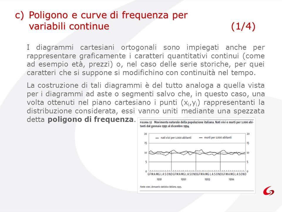 c) Poligono e curve di frequenza per variabili continue (1/4)