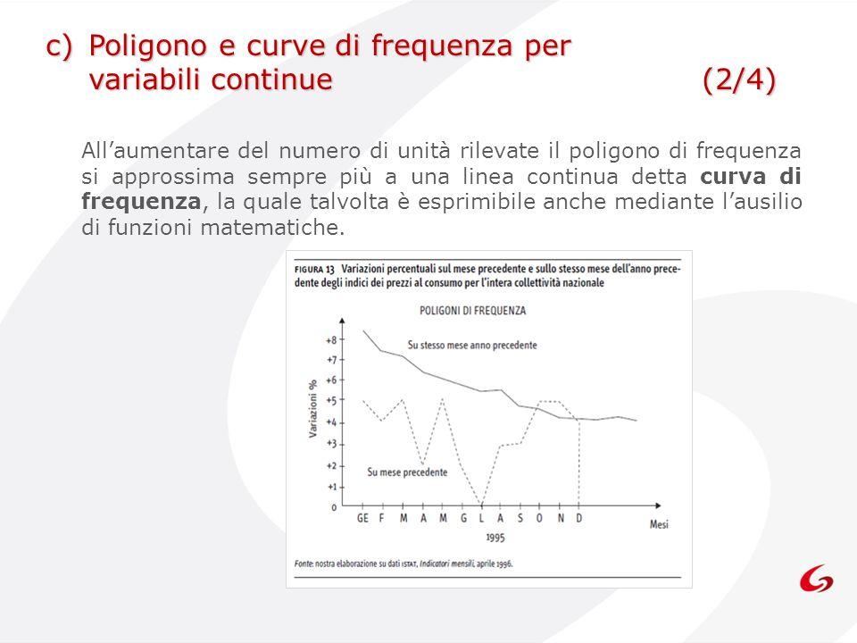 Poligono e curve di frequenza per variabili continue (2/4)