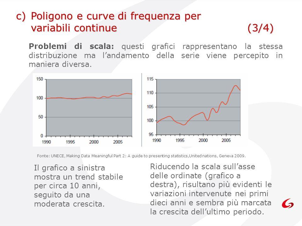 c) Poligono e curve di frequenza per variabili continue (3/4)