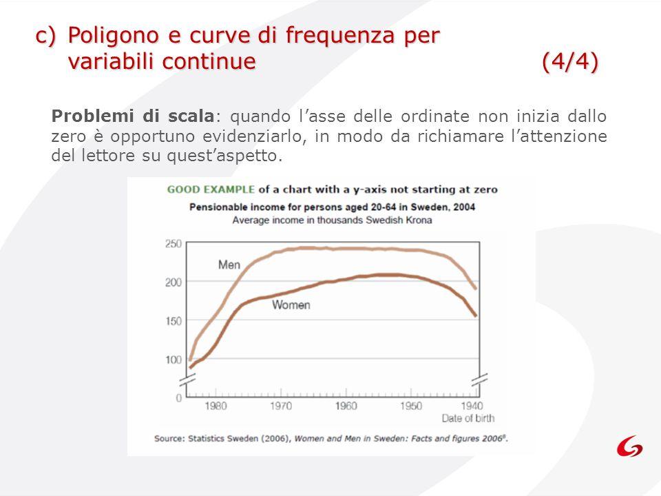 c) Poligono e curve di frequenza per variabili continue (4/4)