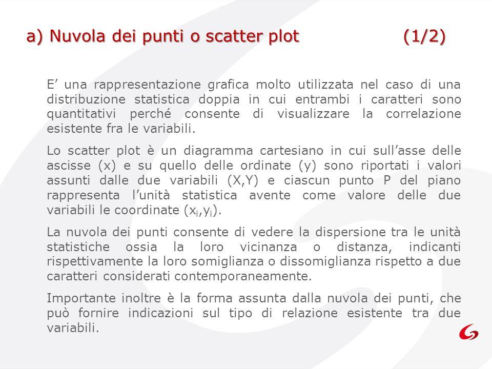 a) Nuvola dei punti o scatter plot (1/2)