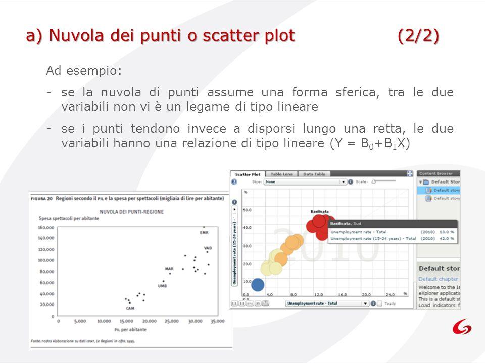 a) Nuvola dei punti o scatter plot (2/2)