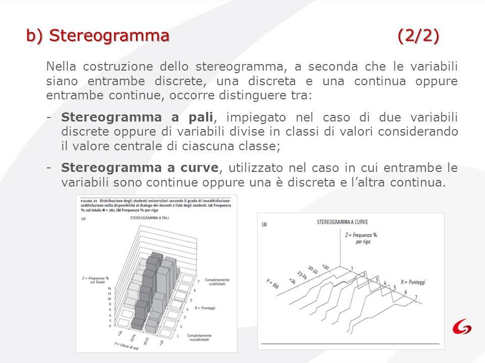 b) Stereogramma (2/2)
