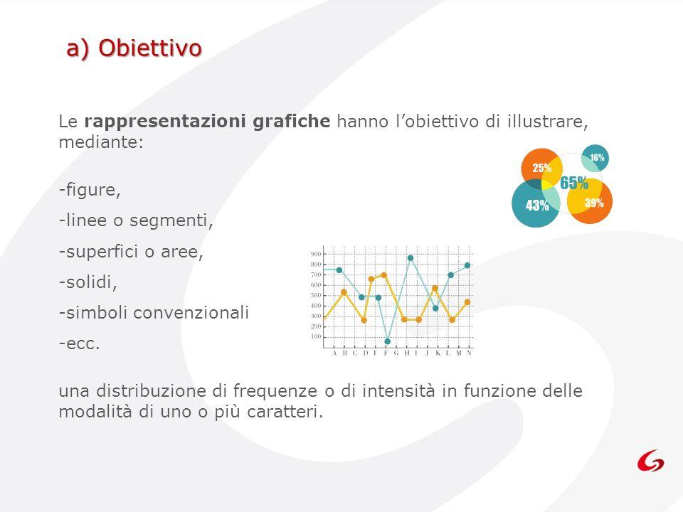 a) ObiettivoLe rappresentazioni grafiche hanno l'obiettivo di illustrare, mediante: figure, linee o segmenti,