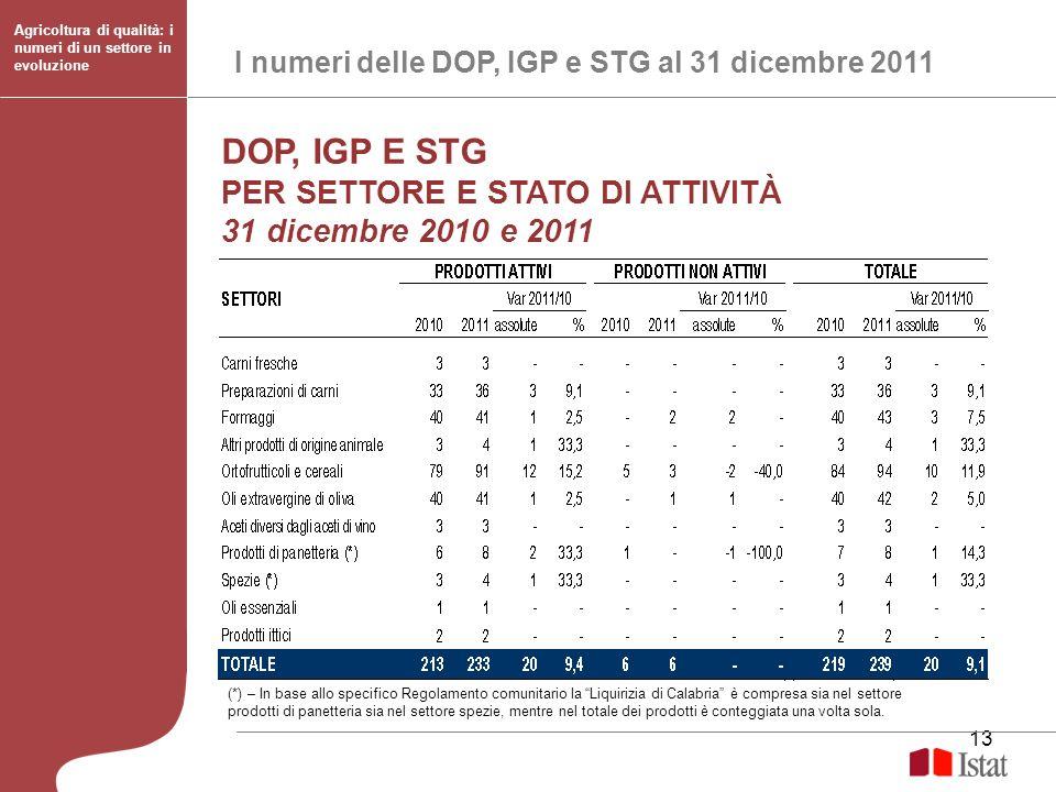 DOP, IGP E STG PER SETTORE E STATO DI ATTIVITÀ 31 dicembre 2010 e 2011