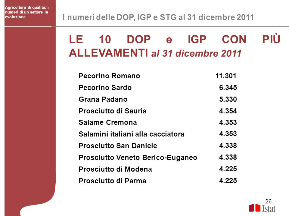 LE 10 DOP e IGP CON PIÙ ALLEVAMENTI al 31 dicembre 2011