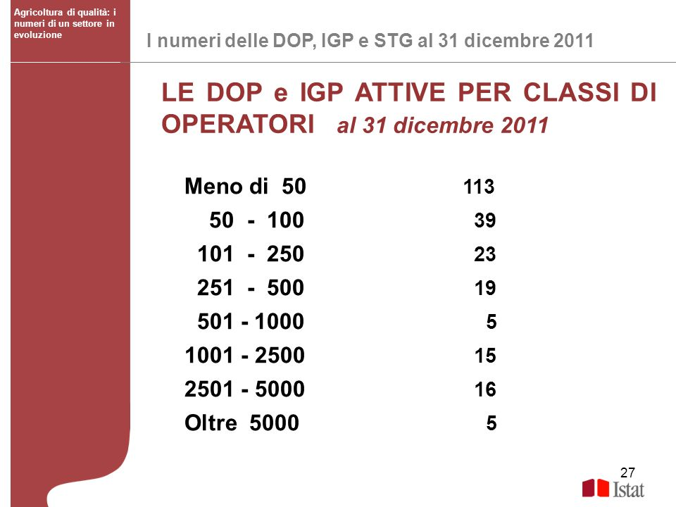 LE DOP e IGP ATTIVE PER CLASSI DI OPERATORI al 31 dicembre 2011