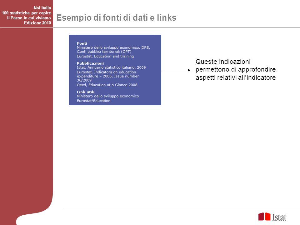 Esempio di fonti di dati e links
