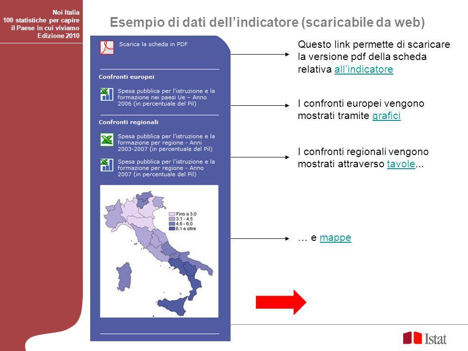 Esempio di dati dell'indicatore (scaricabile da web)