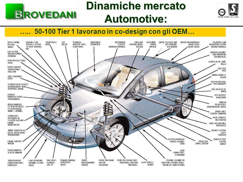 Dinamiche mercato Automotive:
