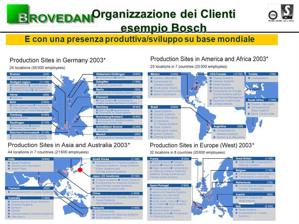 Organizzazione dei Clienti esempio Bosch