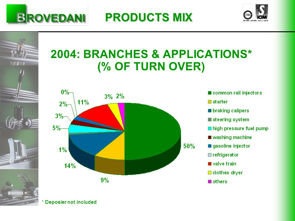2004: BRANCHES & APPLICATIONS* (% OF TURN OVER)