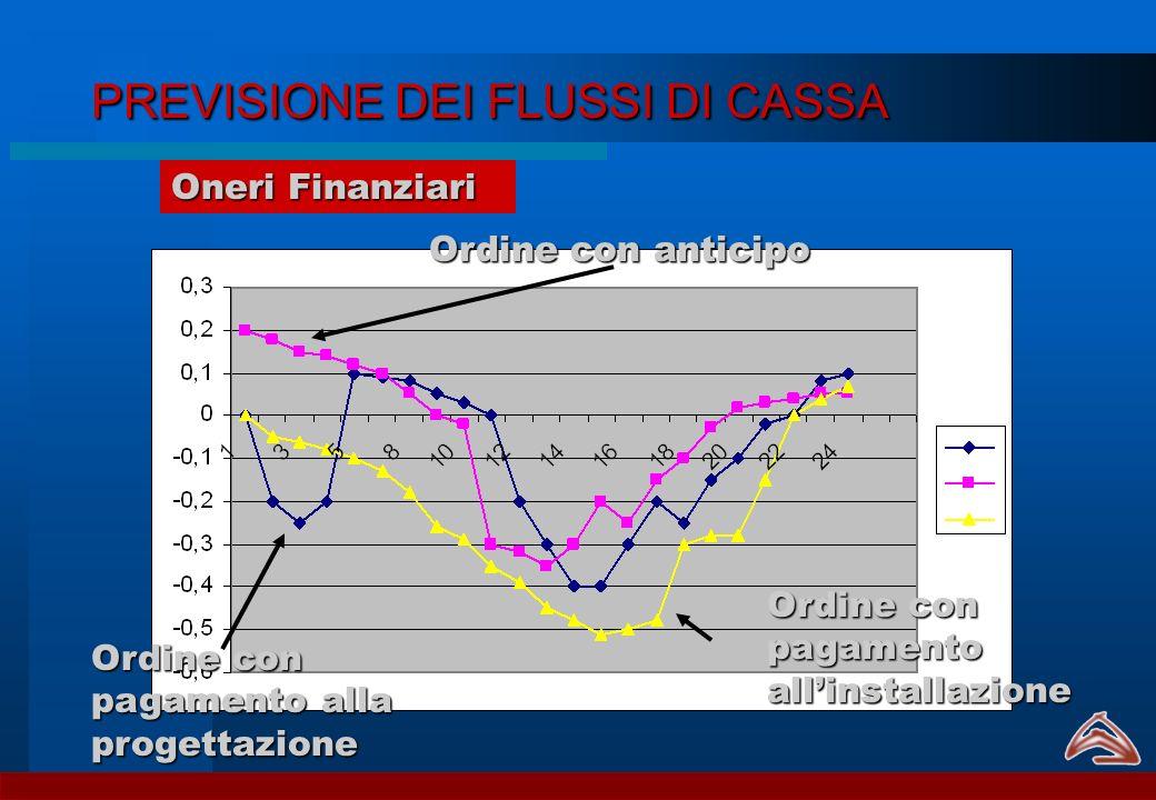 PREVISIONE DEI FLUSSI DI CASSA