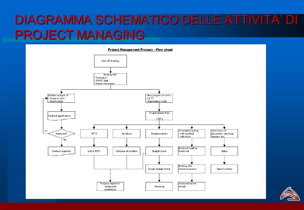 DIAGRAMMA SCHEMATICO DELLE ATTIVITA' DI PROJECT MANAGING