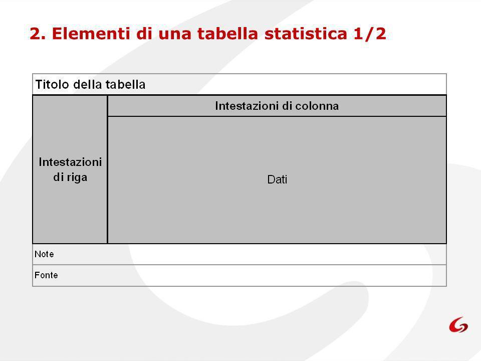 2. Elementi di una tabella statistica 1/2