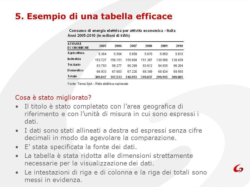 5. Esempio di una tabella efficace