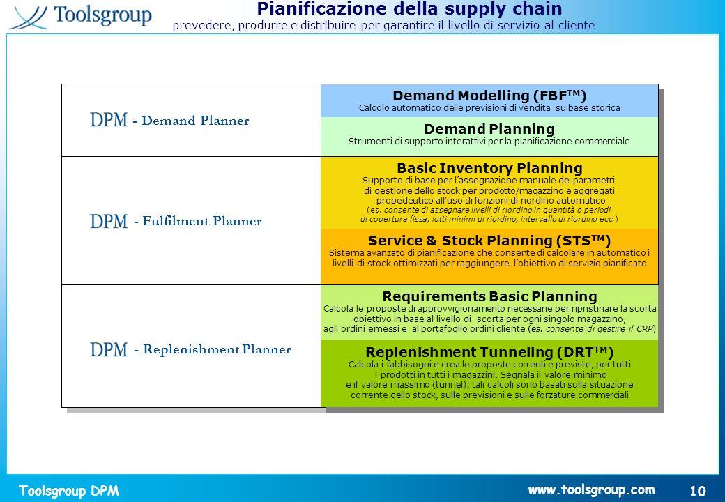 Pianificazione della supply chain