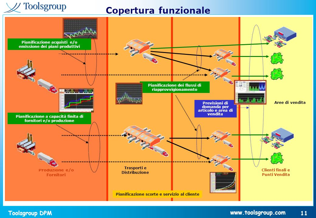 Copertura funzionale Produzione e/o Fornitori