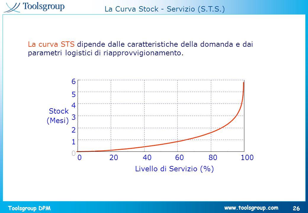 La Curva Stock - Servizio (S.T.S.)