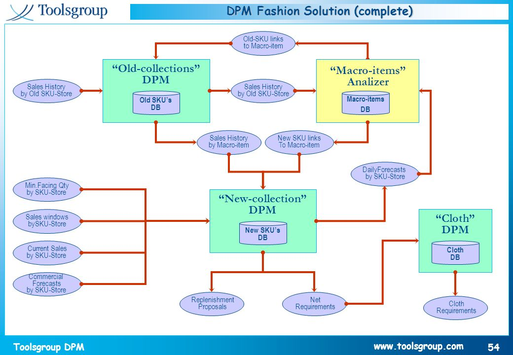 DPM Fashion Solution (complete)