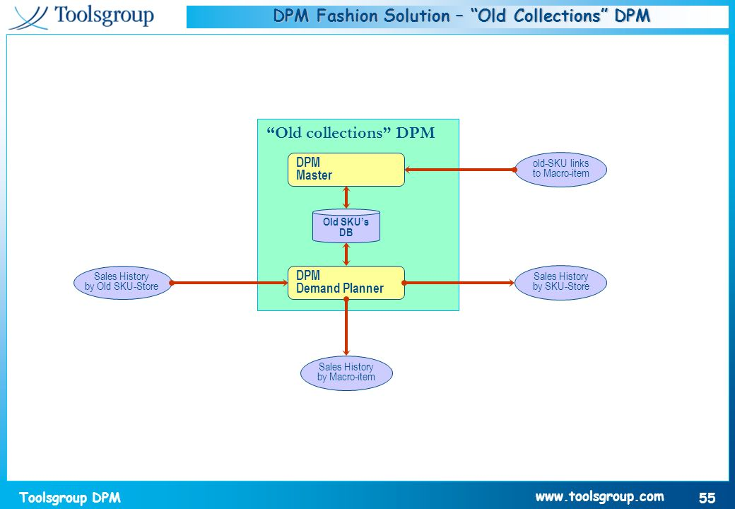 DPM Fashion Solution – Old Collections DPM