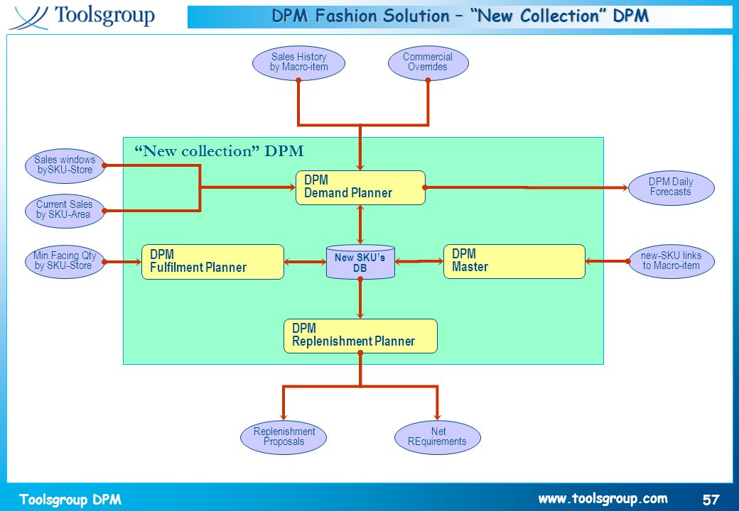 DPM Fashion Solution – New Collection DPM