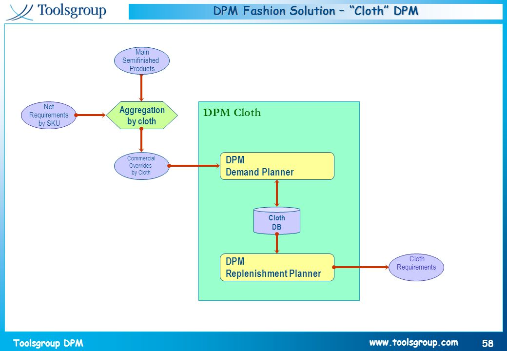 DPM Fashion Solution – Cloth DPM