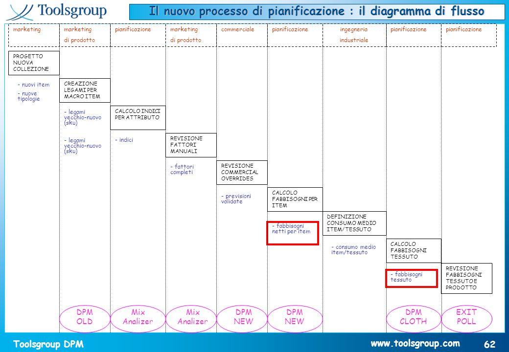 Il nuovo processo di pianificazione : il diagramma di flusso