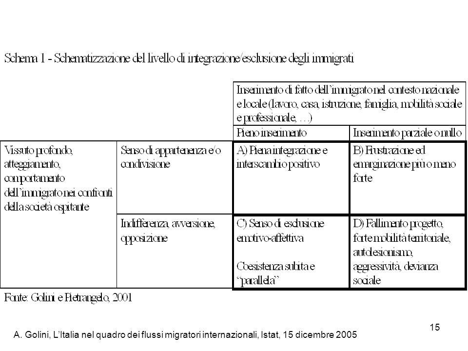 A. Golini, L'Italia nel quadro dei flussi migratori internazionali, Istat, 15 dicembre 2005