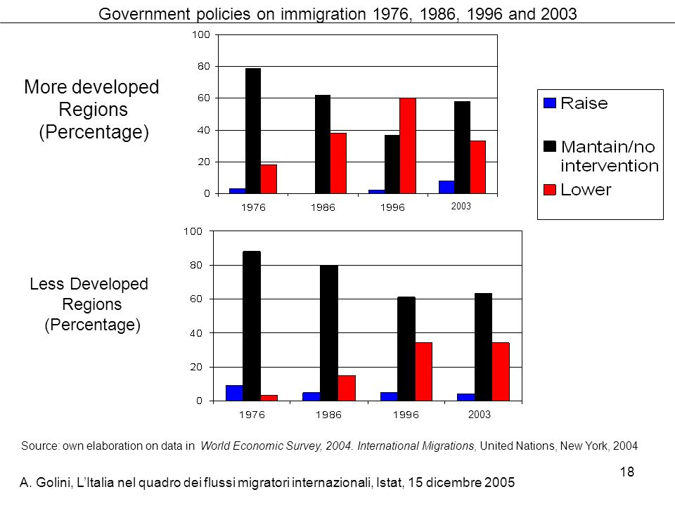 Government policies on immigration 1976, 1986, 1996 and 2003
