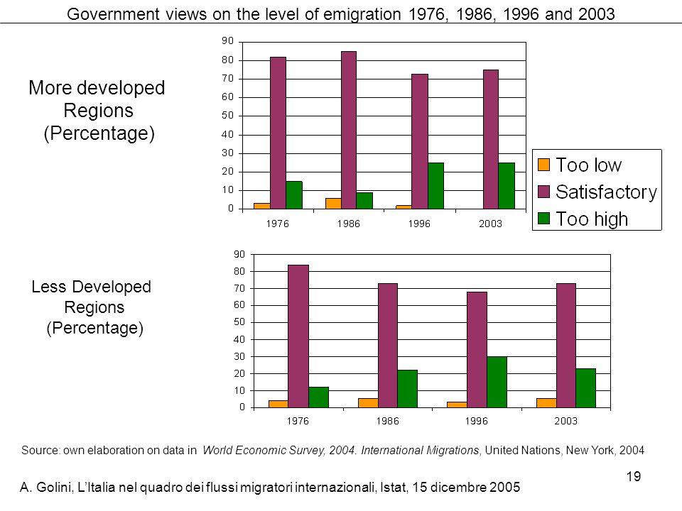 Government views on the level of emigration 1976, 1986, 1996 and 2003
