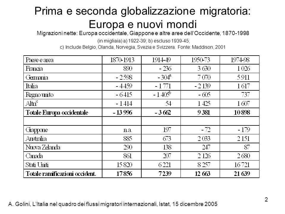 Prima e seconda globalizzazione migratoria: Europa e nuovi mondi