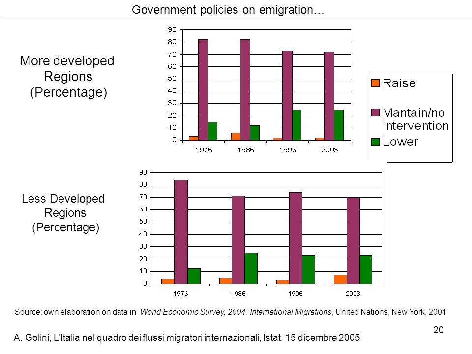 Government policies on emigration…
