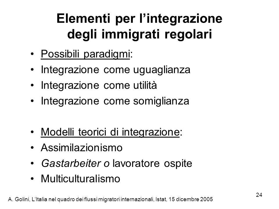 Elementi per l'integrazione degli immigrati regolari