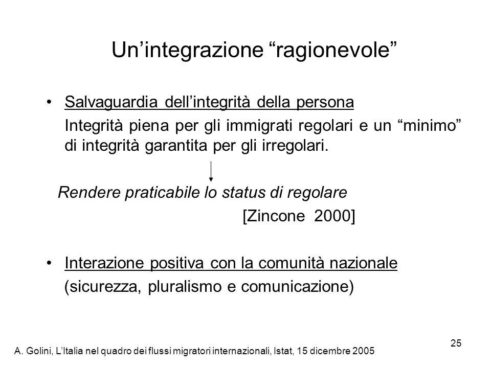 Un'integrazione ragionevole