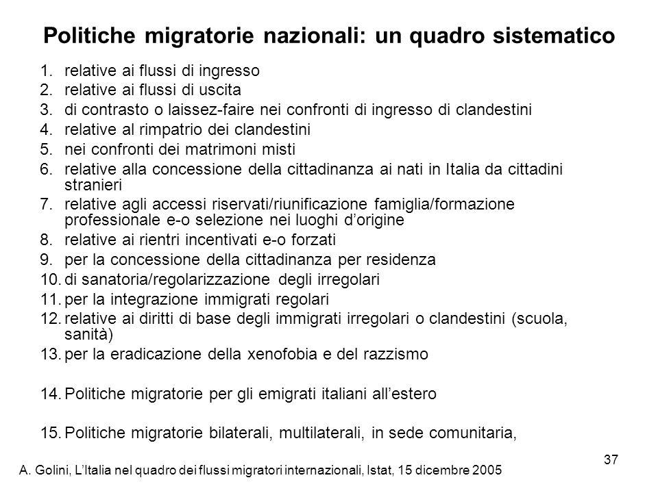 Politiche migratorie nazionali: un quadro sistematico