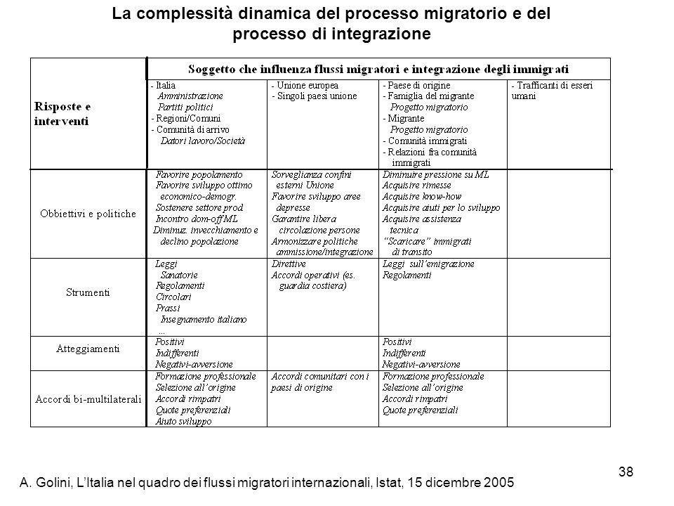 La complessità dinamica del processo migratorio e del processo di integrazione