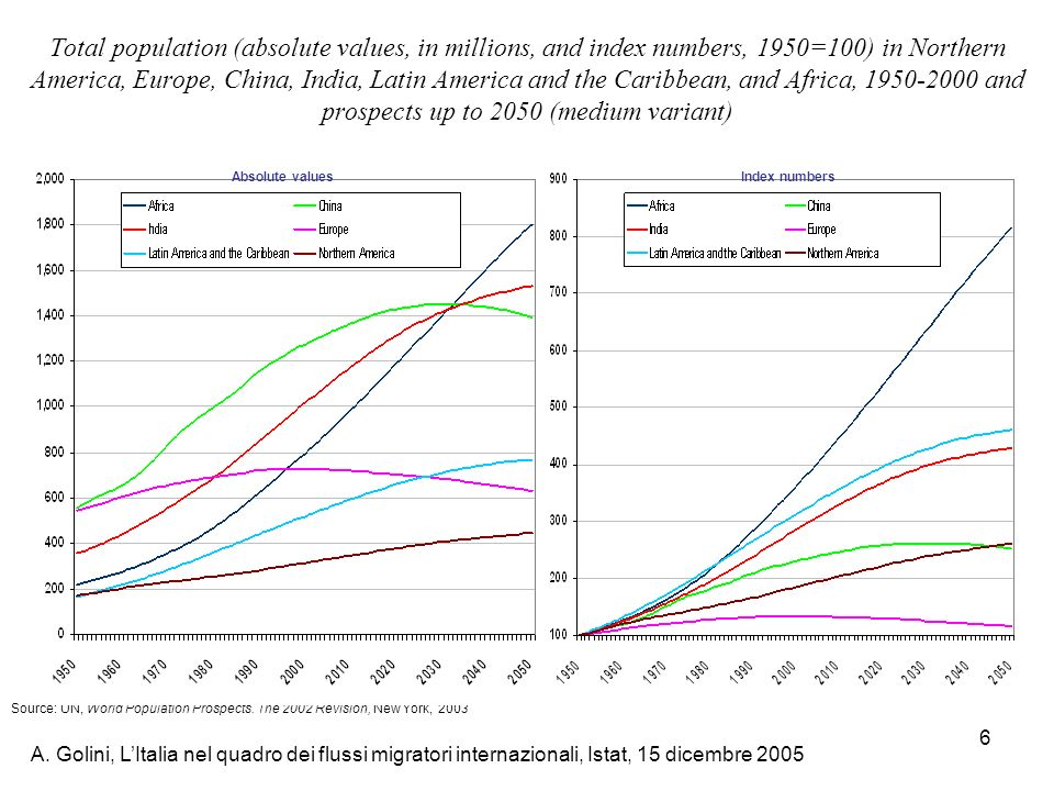 Total population (absolute values, in millions, and index numbers, 1950=100) in Northern America, Europe, China, India, Latin America and the Caribbean, and Africa, 1950-2000 and prospects up to 2050 (medium variant)